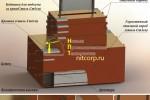Набор железобетонных грузов в стальном коробе :: Конструкция набора железобетонных грузов в стальном коробе